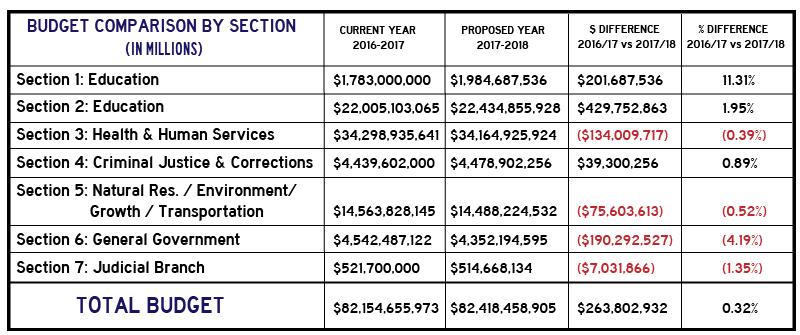 2017 2018 florida legislature s proposed state budget general