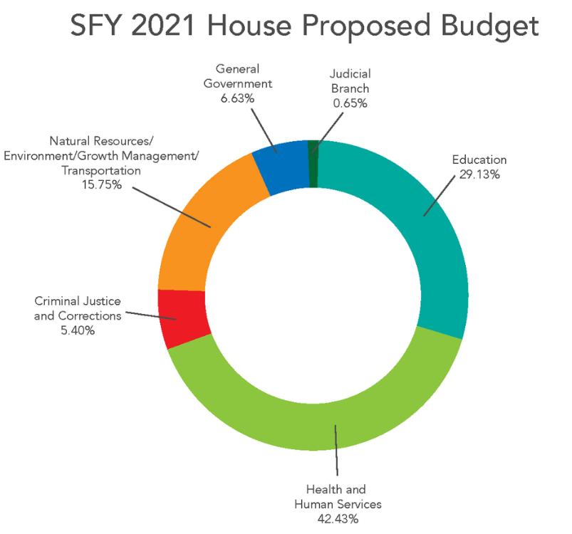House & Senate Proposed Budget (2020 - 2021)