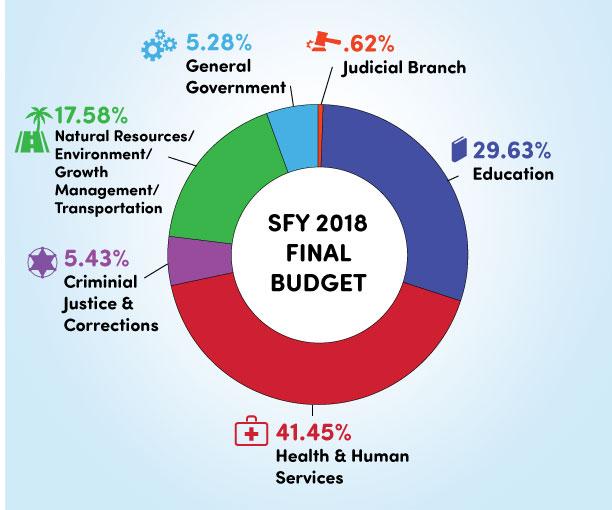 2017-2018 Florida Legislature's Proposed State Budget